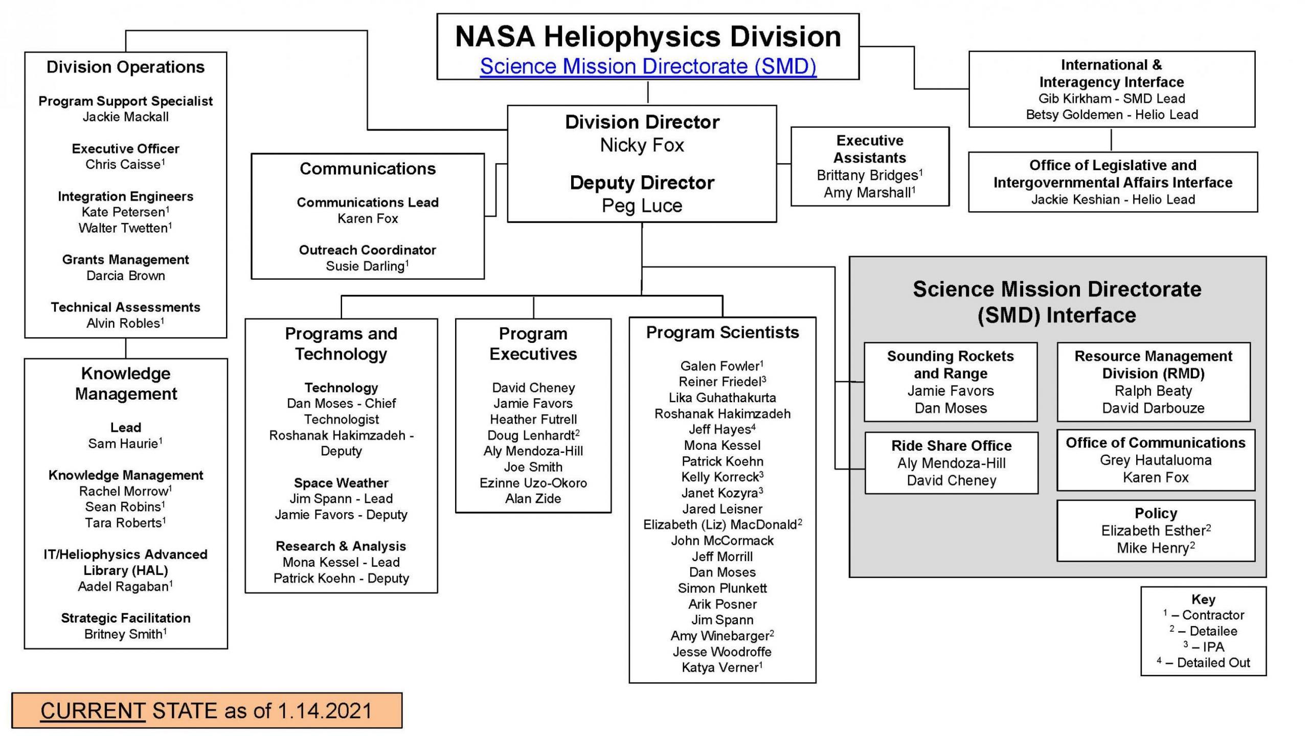 heliophysics-org-chart-5-24-2019.jpg