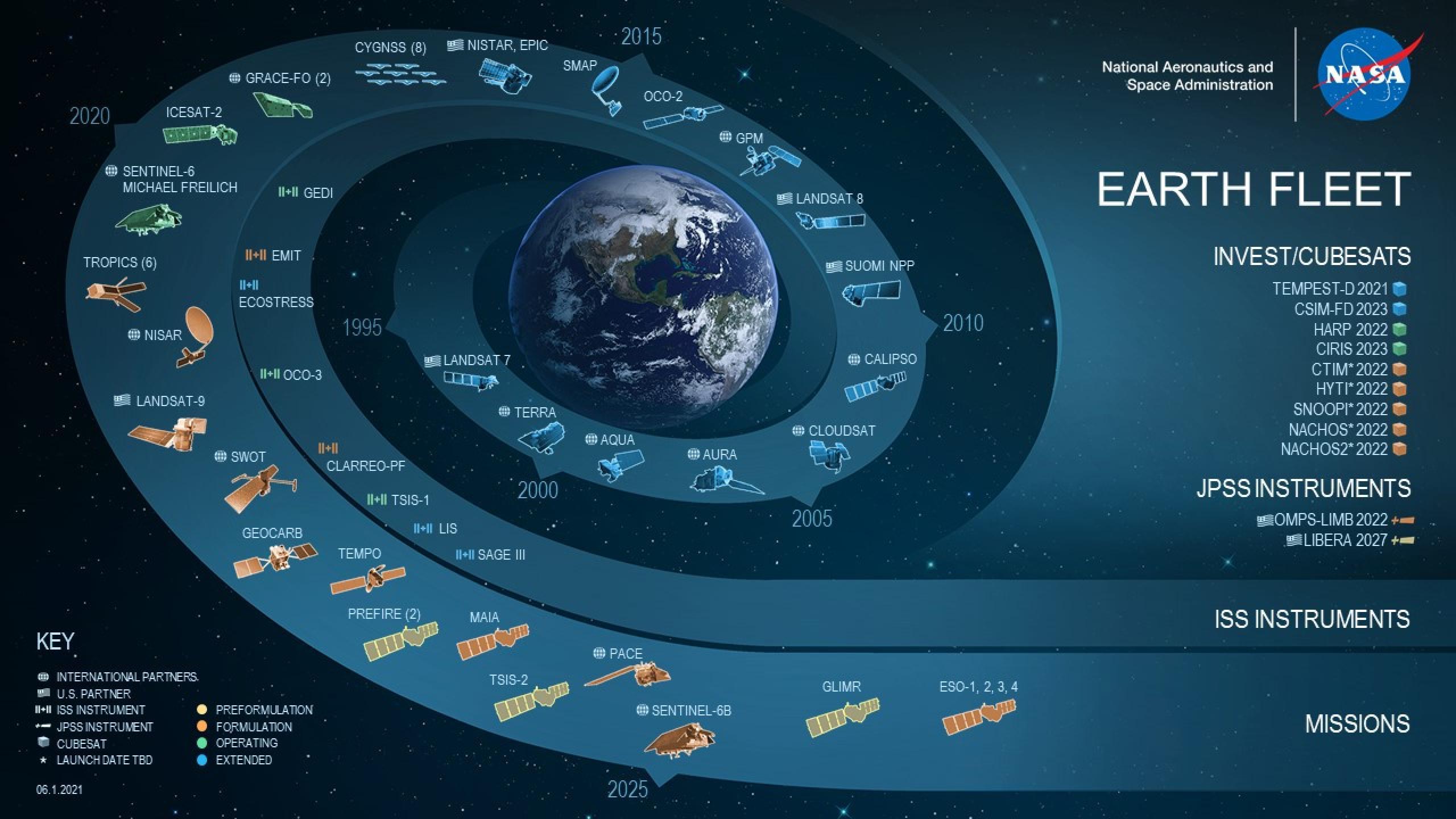 Earth science mission fleet chart