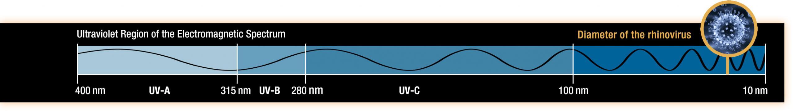 Illustration of an ultraviolet wave on the electromagnetic spectrum