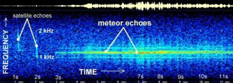 Dynamic spectrum of a  Leonid radar return, including two satellite echoes.