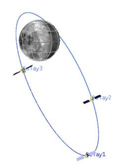 An elliptical orbit around the moon