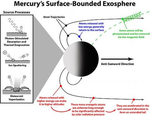 Mercury's Surface Bounded Exosphere