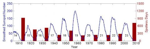 Spotless Sun (spotless days, corrected, 550px)