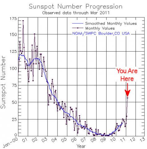 Solar Activity Heats Up (sunspot numbers, 550px)
