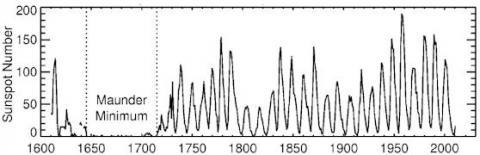 Sun-Climate (sunspot numbers, strip)