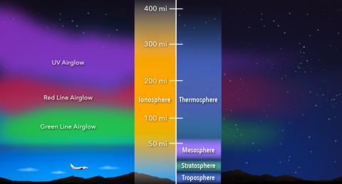 Graphic diagram of the Ionosphere