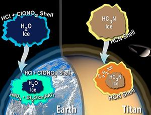 Diagram depicting ice formation on Earth vs. Titan