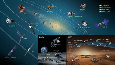 Planetary Science Mission Fleet Chart