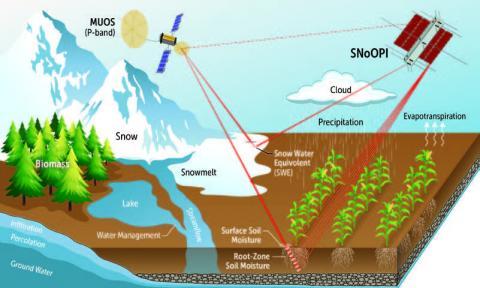Illustration of satellite taking measurements of moisture on earth