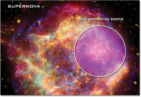 A multi-sensor composite image of a supernova. A multicolored image of gas and dust with an area highlighted showing GeV gamma-ray source.