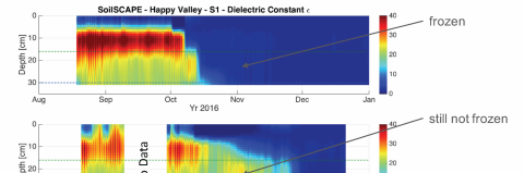 SoilScape measurement data illustrating the contrast between frozen and not frozen soil