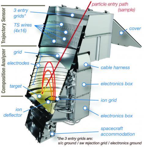 schematics of the hyperdust instrument