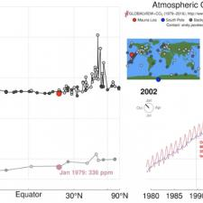 Data visualization of atmospheric CO2