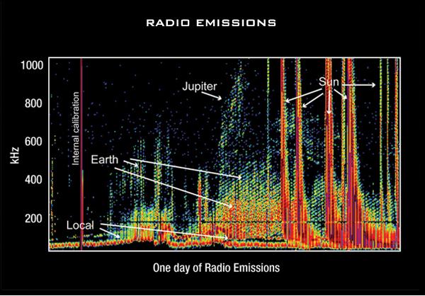 Radio Waves | Science Mission Directorate