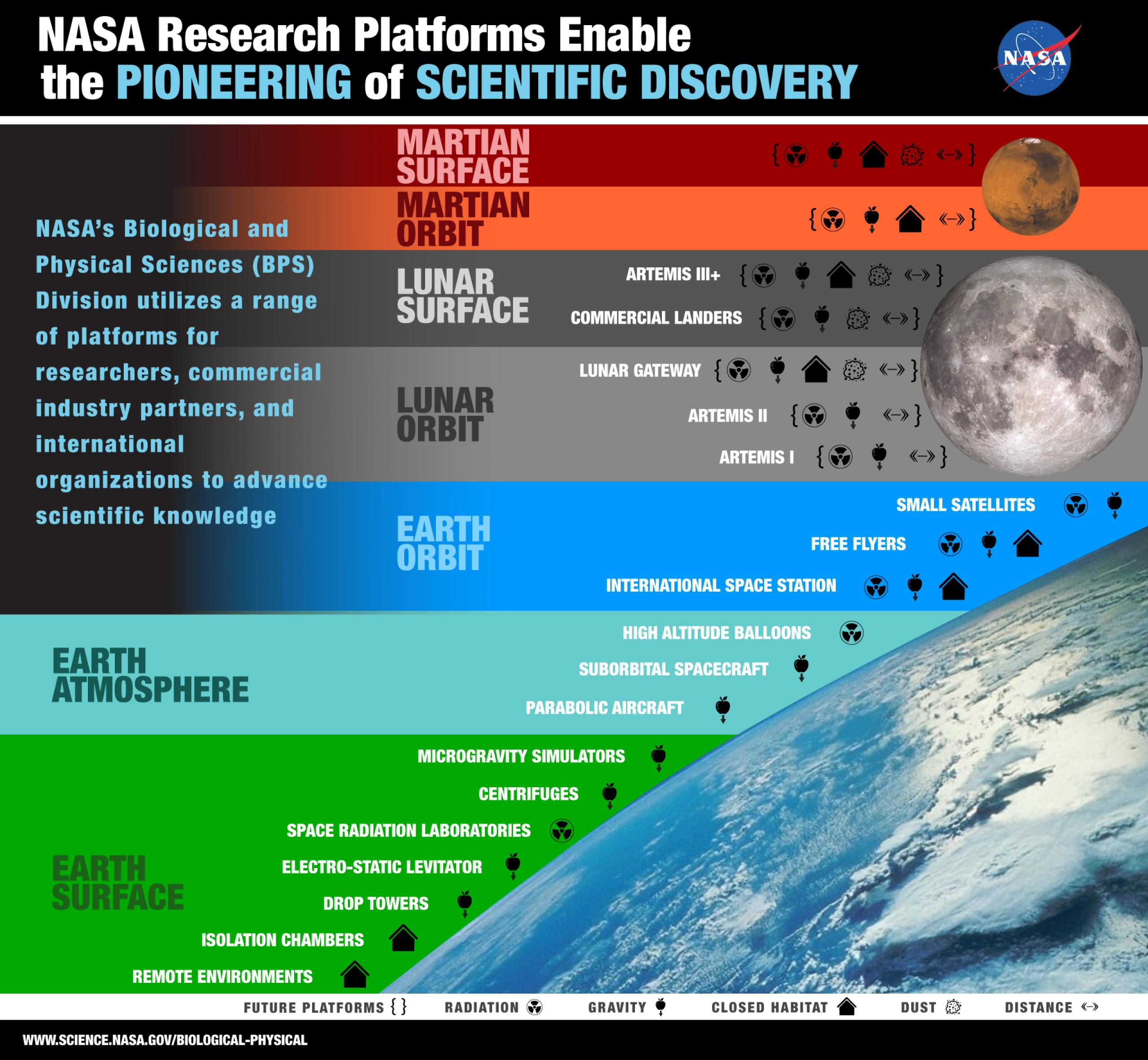 Graphic of Earth, Moon and Mars, showing various platform icons associated with each.