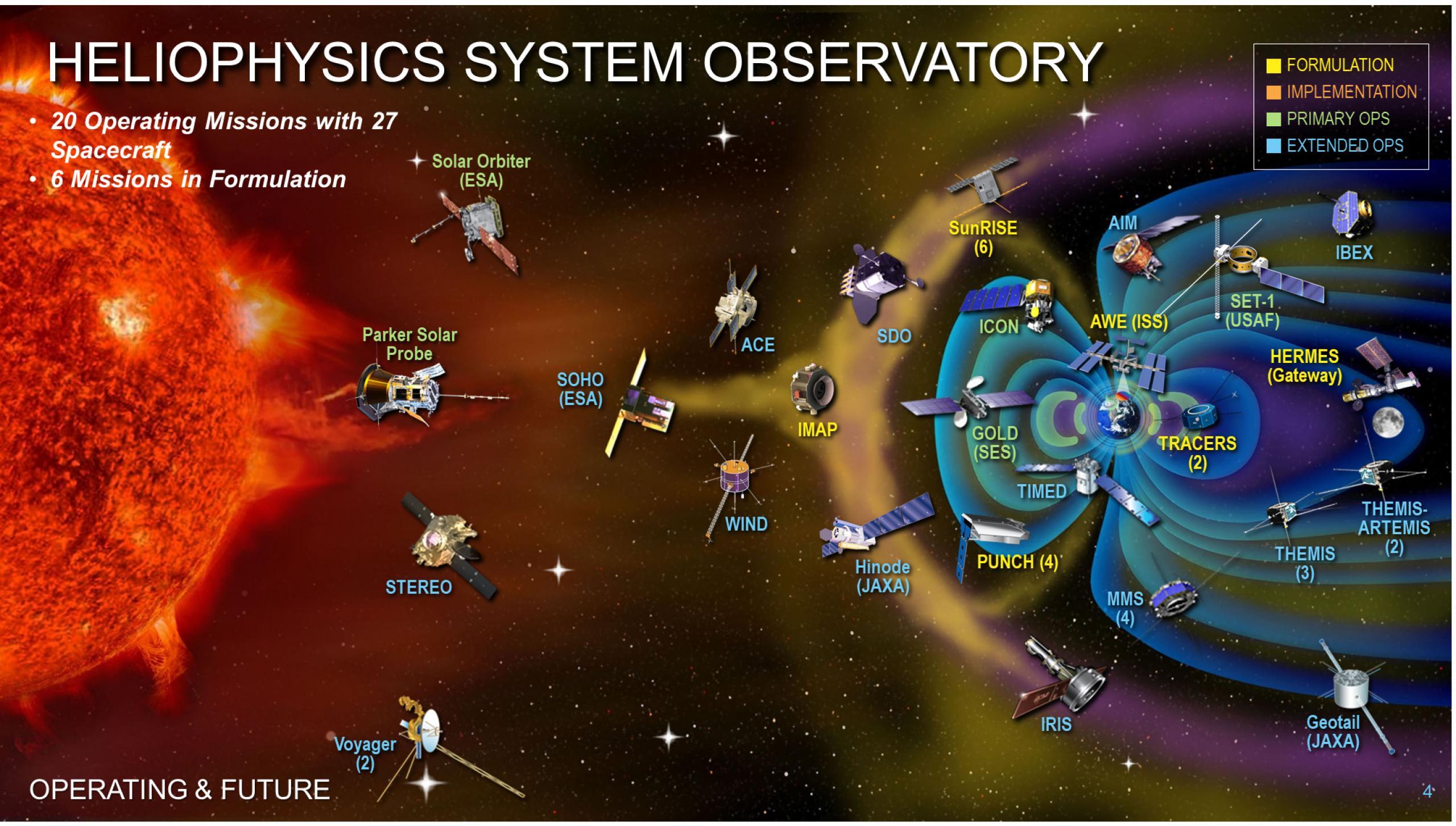 Heliophysics mission fleet chart