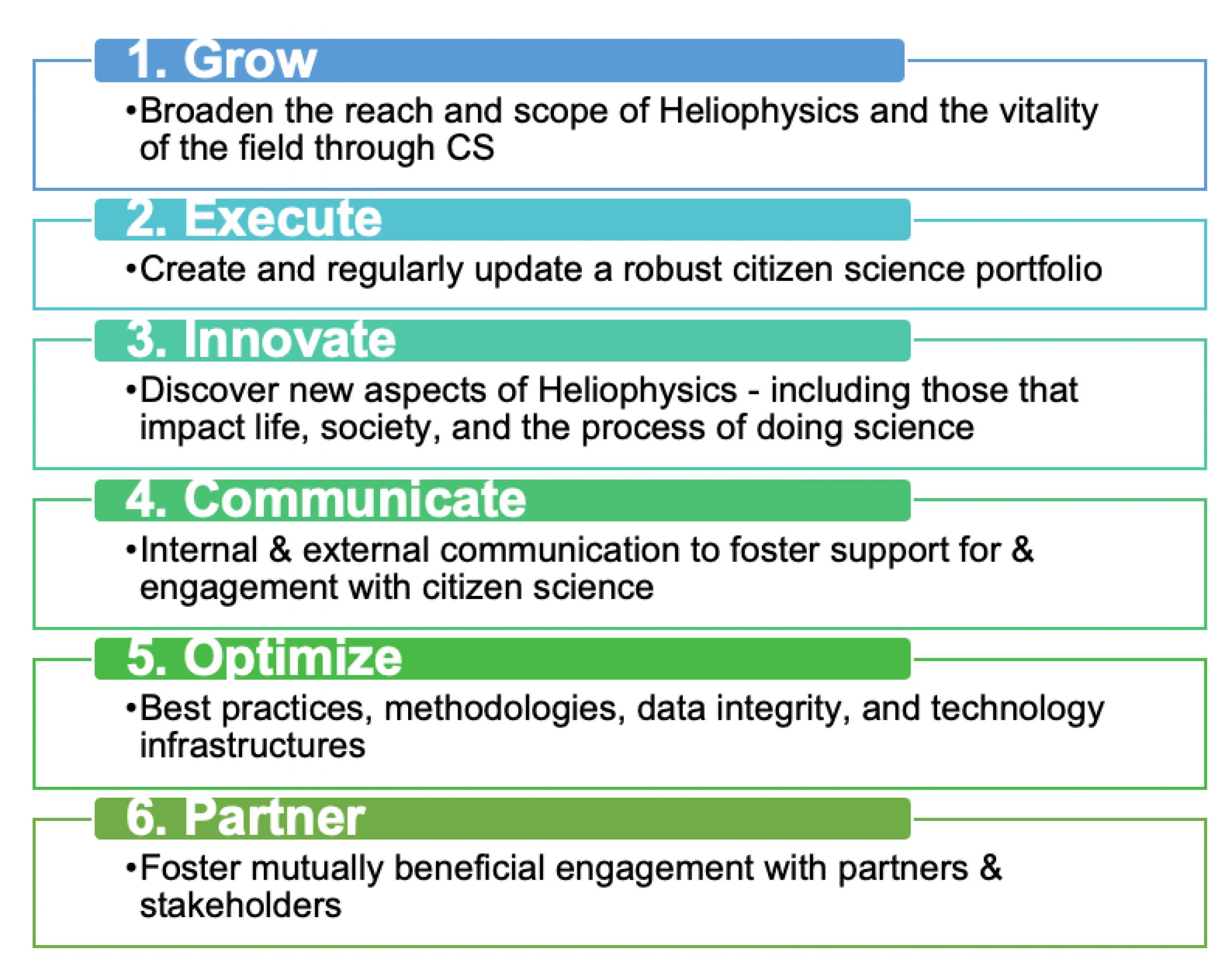 Mission for Citizen Science porfolio: grow, execute, innovate, communicate, optimize and partner