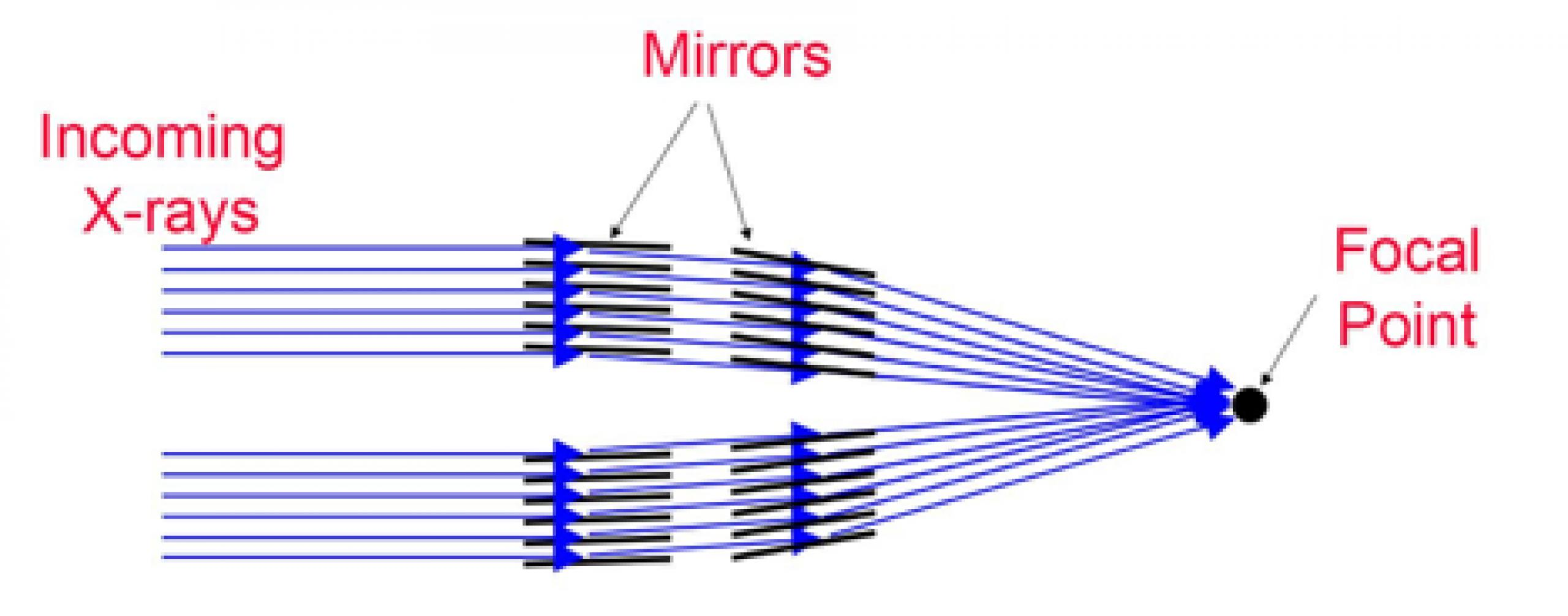 Diagram of lines representing how an X-ray telescope with mirrors works