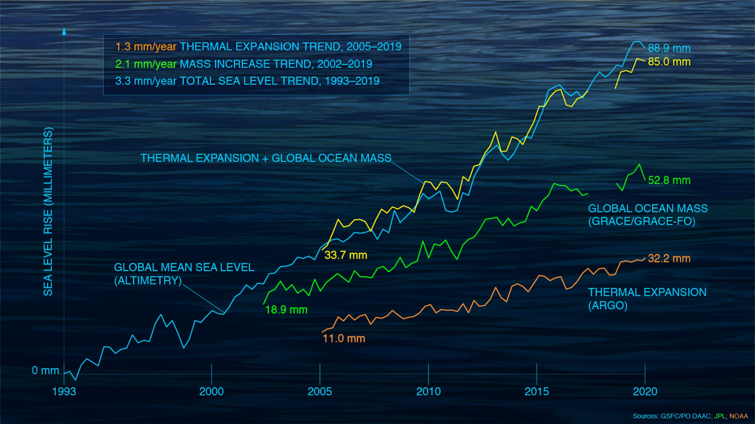 Chart illustrating the increase in thermal expansion and sea level rise