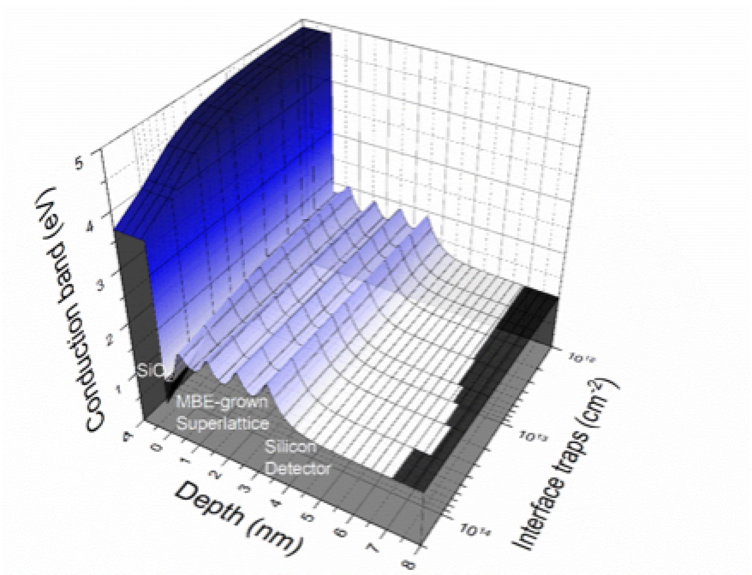 3D chart illustrating the profile of an electron field