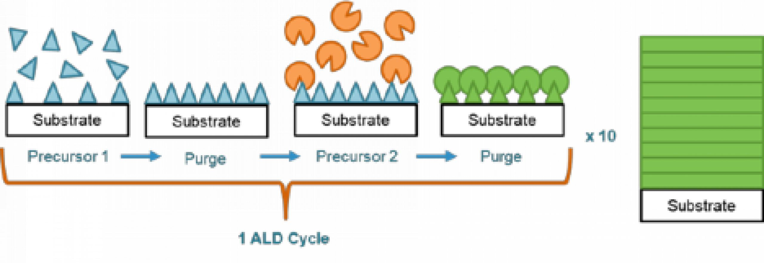 A graphical schematic of the ALD operation principle enabling layer-by-layer control of coatings and filter characteristics on the detector.