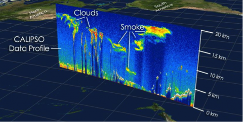 A typical data profile like that shown at right is able to see the vertical distribution of aerosols and clouds close to the surface as well as high-altitude clouds and smoke plumes. Credit: NASA