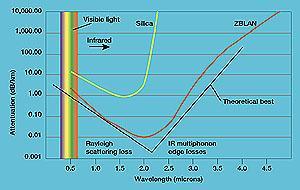 ZBLAN vs. silica graph