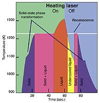 Undercooling graph