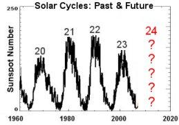 Solar Cycles: Past and Future