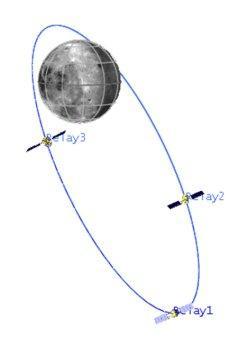 An elliptical orbit around the moon