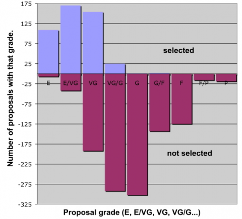 The format of the figures is described in the text on the web page. In addition, the numbers from which the prior charts were derived has been attached in tabular format. In the table all of the numbers (both # of proposals selected and not selected) are positive, which makes logical sense. The numbers of not selected proposals in the first graphic are associated with negative values on the y axis only because they are represented by downward bars. Its just an artifact of the dumb program I used to make the