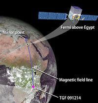 Thunderstorms Make Antimatter (Egypt, 200px)