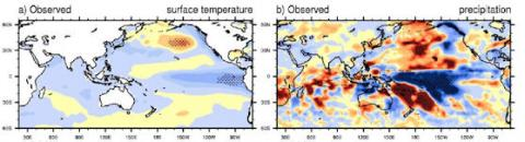 Sun-Climate (pacific anomaly, strip)