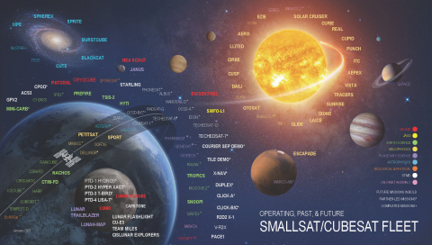 Infographic displaying NASA's small spacecraft