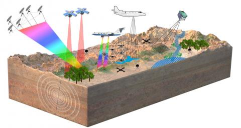 Diagram of satellites and aircraft scanning the earth's topography
