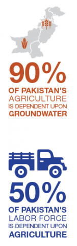 90% of Pakistan's agriculture is dependent upon groundwater; 50% of Pakistan's labor force is dependent upon agriculture