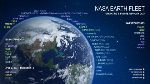 Infographic of earth's mission fleet spacecraft and satellites in orbit around the earth