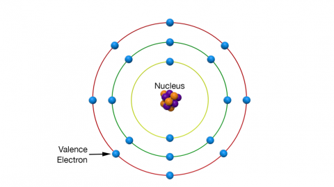 Graphic representation of  an atom, consists of a positively charged nucleus surrounded and neutralized by negatively charged electrons revolving in orbits at varying distances from the nucleus.