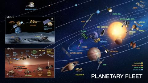 Diagram of the planetary missions spacecraft in orbit around the Earth