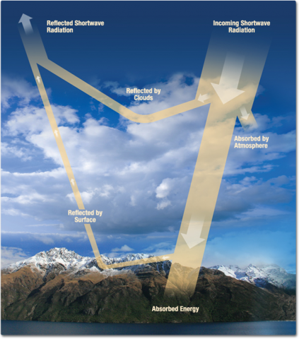 A photographic view of mountains, clouds, rolling hills and water used as a backdrop to explain the Earth's radiation budget. Subsequent illustrations describe the overlying diagram of arrows explaining the budget.