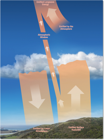 A diagram of arrows showing radiation emitting from the Earth's surface and atmosphere. This longwave radiation either escapes out to space or absorbed by the lower atmosphere. Much of what is absorbed by the atmosphere is emitted back to the surface of Earth.