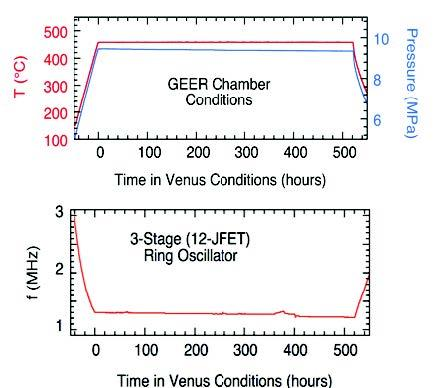 """Graphs illustrating temperature and pressure over time for """"Venus Conditions"""""""
