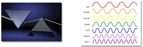 Left: A 3D illustration of 2 prisms. As light shine through one, it is refracted into the colors of the rainbow. As the full spectrum of light - the rainbow - travels through the second prism, the waves are recombined into white light.  Right: illustration of each wavelength in the spectrum