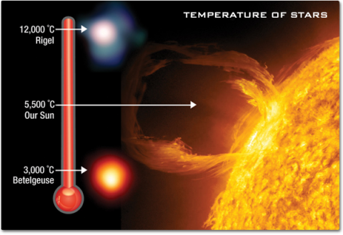 An image of the surface of the Sun appearing warm yellow. A temperature gauge on the left side shows the hotter star Rigel as blue and the cooler star Betelgeuse as red.