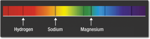 An image of the full spectrum of visible light - the rainbow - with dark lines appearing in the red, orange-yellow, and green-blue areas of the spectrum. These dark lines indicate that these specific wavelengths are missing and can be aligned to the elements that absorb these specific wavelengths - hydrogen, sodium, and magnesium.