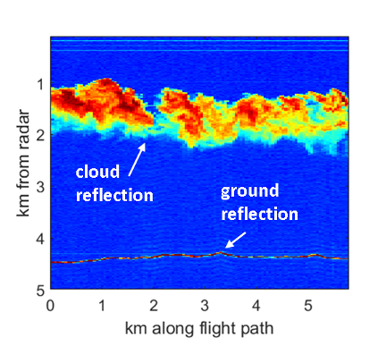 Visualization of cloud detection