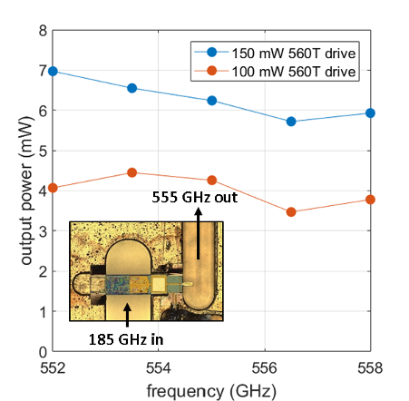 Chart illustrating JPL's newest GHz frequency-tripler