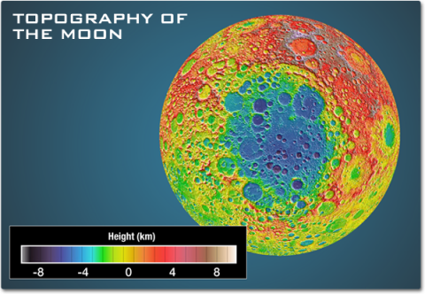 An image showing the peaks and craters of the moon on a scale from white and brown for high surfaces at 8 kilometers, red and pink to show 4 kilometers high, yellow and orange to show roughly mean surface area, blue and green to show 4 kilometers below the mean, and dark purple and blues for low areas around 8 kilometers deep.