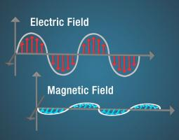 A diagram of an electric field shown as a sine wave with red arrows beneath the curves and a magnetic field shown as a sine wave with blue arrows perpendicular to the electric field.