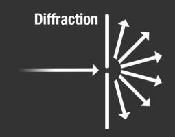 A diagram showing incoming energy as an arrow passing through a surface with a small opening. The energy diffracts and leaves the opening on the other side in multiple directions.